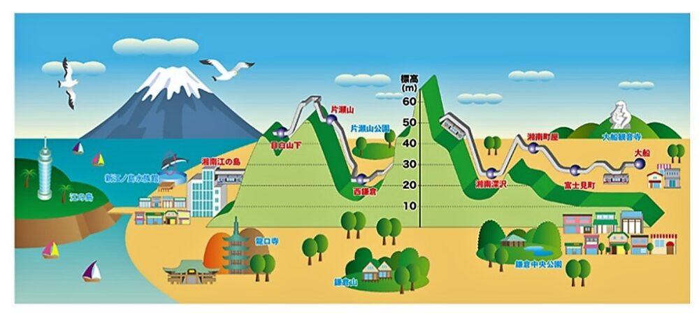湘南モノレールの走行コース